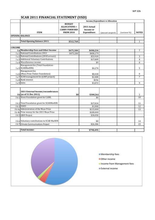 SCAR Full Financial Statement 2011