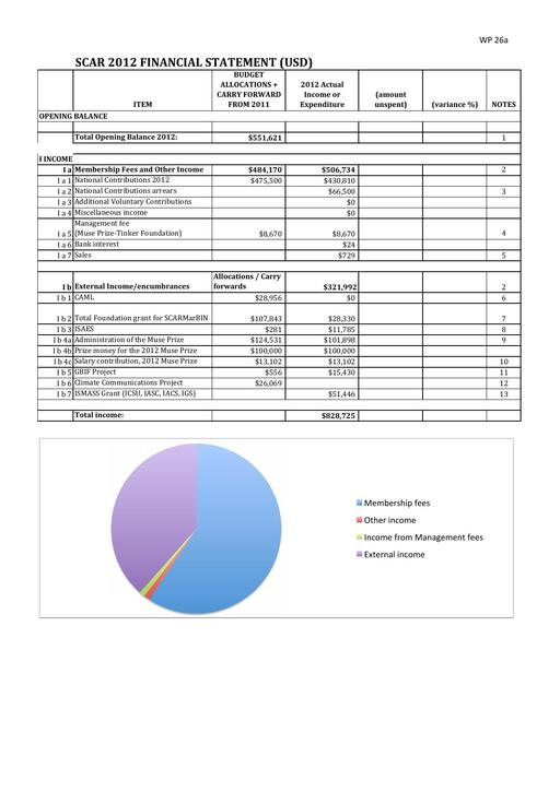 SCAR Full Financial Statement 2012